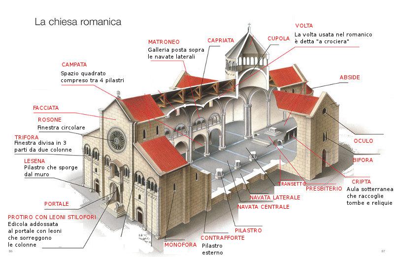 Prof costantini arte romanica for Planimetrie strette